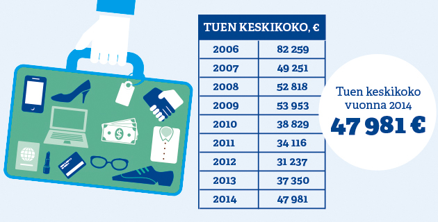 Yhteenveto Finnpartnershipin myöntämistä liikekumppanuustuista vuosilta 2006–2014