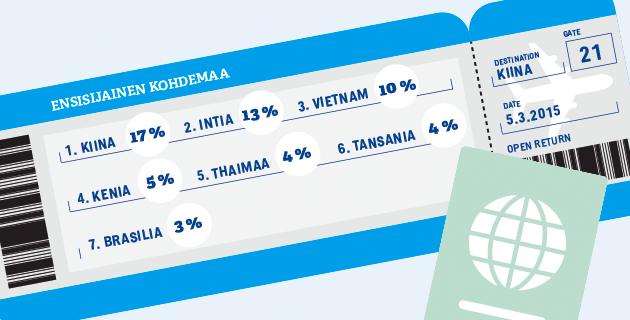 Matchmaking Vietnamilainen