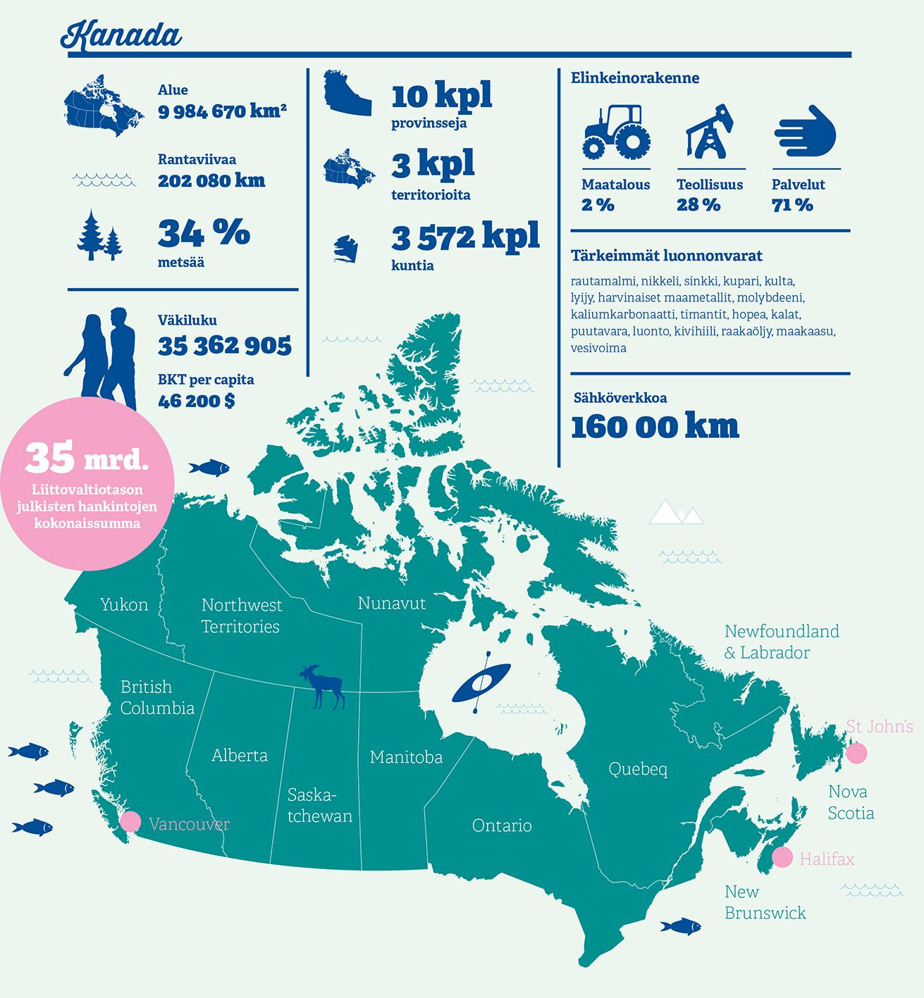 Kanada, kauppapolitiikka