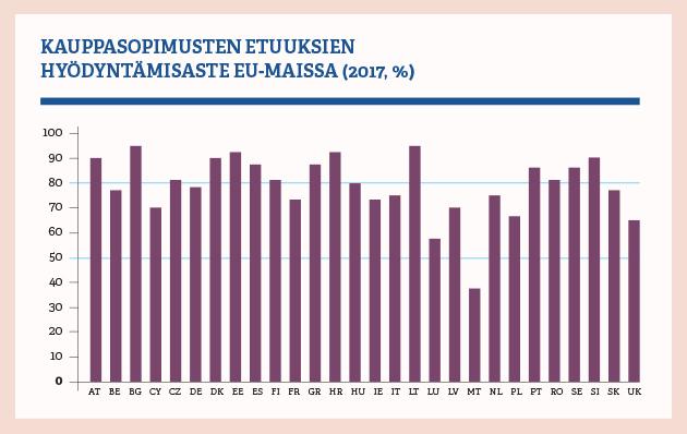 Kauppasopimusten etuuksien hyödyntämisaste EU-maissa