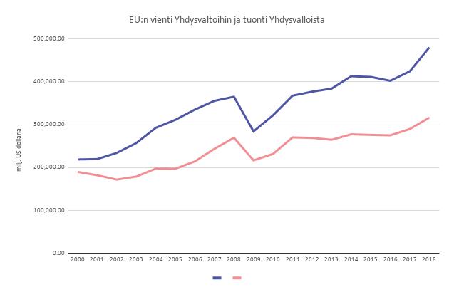 EU:n vienti Yhdysvaltoihin ja tuonti Yhdysvalloista