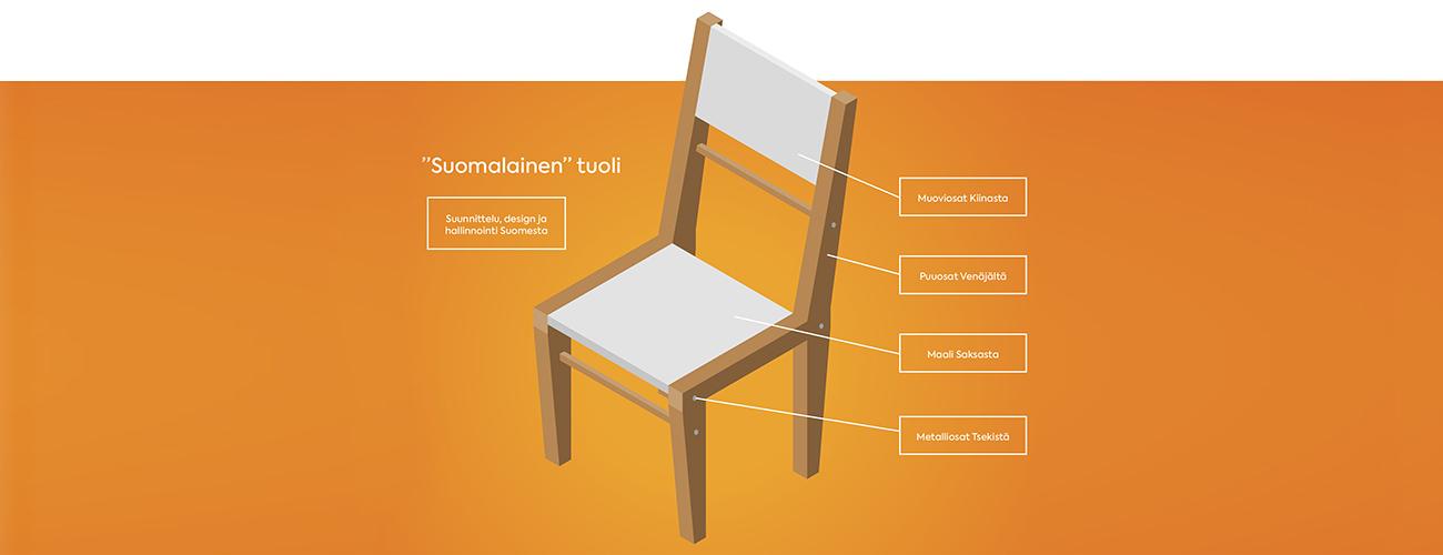 Puurakenteinen suomalainen tuoli, jonka tekemiseen on käytetty ulkomaisia osia.